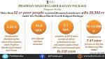 Pradhan Mantri Garib Kalyan Package : Progress so far