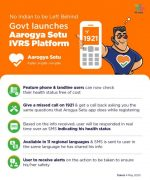AAarogy Setu IVRS services implemented to cater to people having feature phone or landline