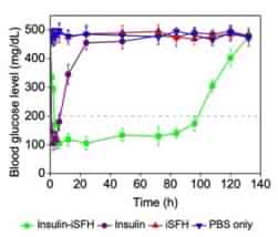 JNCASR scientists develop injectable Silk Fibroin-based hydrogel for sustained Insulin delivery in diabetic patients