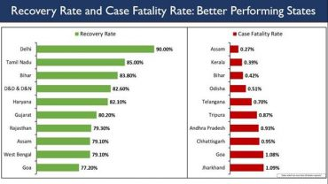 India's crosses another milestone- Total Recoveries cross 2.5 million