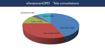 eSanjeevani OPD of Health Ministry completes 3 lakh tele-consultations within six months of launch