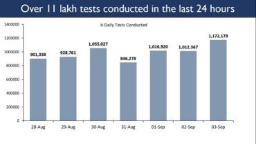 India witnesses an Unprecedented Surge in Daily Testing More than 11.7 lakh COVID tests conducted in the last 24 hrs More than 4.5 cr Total Tests conducted