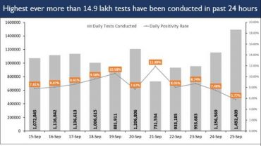 India scales a historic PEAK, records all-time High of DAILY TESTING