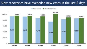India reports steady trend of higher New Recoveries than New Cases for the 6th successive day
