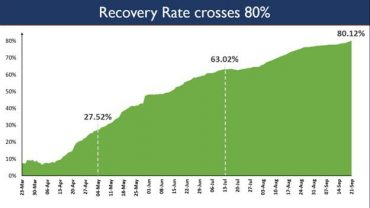 India reports more than 90,000 recoveries for the 3rd successive day