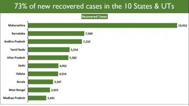 India's Recovery Rate leaps past 83% Recovered Cases exceed Active Cases by more than 41.5 lakhs