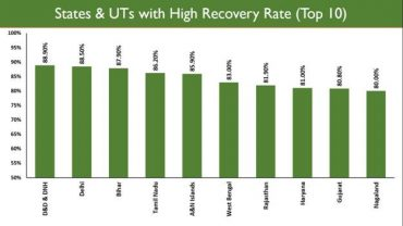 12 States/UTs have Recovery Rate more than the National Average