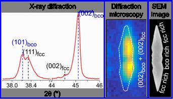 Scientists from JNCASR of DSTstabilize gold in non-cubic lattice, unfurling efficient catalytic properties of the metal
