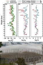 New information on atmospheric turbulence parameters of Himalaya region can help weather prediction