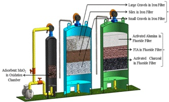 CSIR-CMERI comes up with High Flow Rate Water Purification Technology for Fluoride and Iron Removal