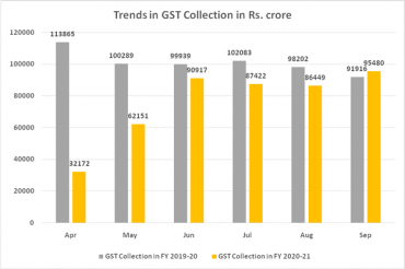 GST Revenue collection for September, 2020 ₹ 95,480 croregross GST revenue collected in September