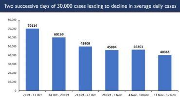 India records 30K Daily New Cases for the second successive day
