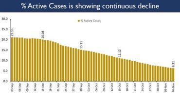 India maintains a steady trajectory of sustained fall in Active Cases