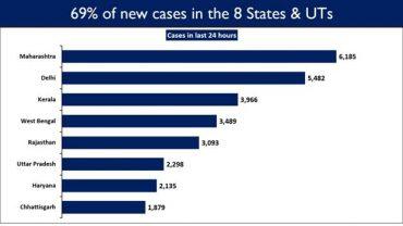 69% of the daily new cases are contributed by eight States/UT i.e. Maharashtra, Delhi, Kerala, West Bengal ,Rajasthan, Uttar Pradesh, Haryana, and Chhattisgarh