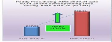 MSP Operations during Kharif Marketing Season 2020-21