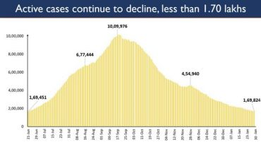India's Active Cases drops to less than 1.7 lakh today; now consists just 1.58% of Total Positive Cases