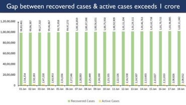 India's Total Recovered Cases leap past Active Cases by more than 1cr