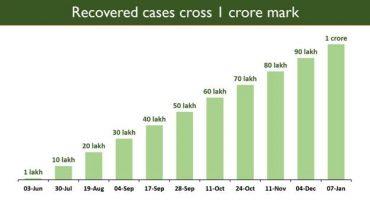 India scales an unprecedented peak, Total COVID Recoveries cross 1 Crore mark