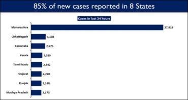 Maharashtra, Chhattisgarh, Karnataka, Kerala, Tamil Nadu, Gujarat, Punjab and Madhya Pradesh report high Daily New Cases