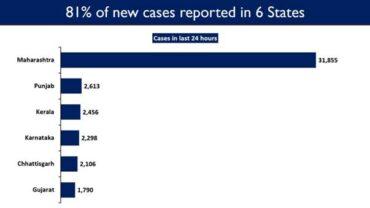 Maharashtra, Punjab, Kerala, Karnataka, Chhattisgarh and Gujarat report a hike; account for 81% of Daily New COVID Cases