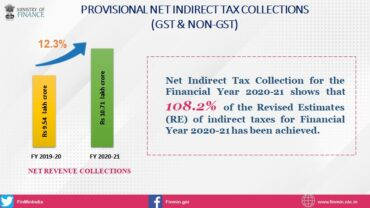 Provisional Net Indirect Tax collections (GST & Non-GST) for the Financial Year 2020-21 show growth of more than 12% compared to actual Revenue Receipts in FY 2019-20.