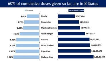 India's Cumulative Vaccination Coverage exceeds 11.44Crores