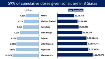 India's Cumulative Vaccination Coverage exceeds13.23 Crores