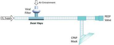 IIT Ropar develops nation's first power-free CPAP device 'Jivan Vayu'