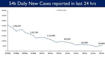 India's COVID19 Vaccination Coverage crosses the landmark of 30 cr