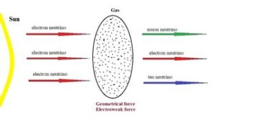 Space-time induces neutrino oscillations