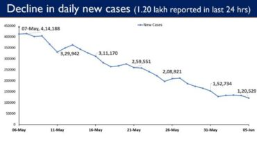India reports 1.20 lakh Daily New Cases in last 24 hours, lowest in nearly two months