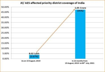 97 Lakh Households get tap Water Supply in 5 Encephalitis Affected States in Just 22 Months