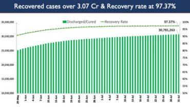 India's Cumulative COVID-19 Vaccination Coverage crosses the landmark of 46 Cr