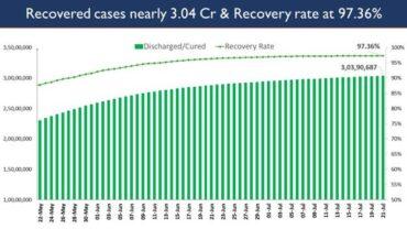 India's Cumulative COVID-19 Vaccination Coverage exceeds 41.54 Cr
