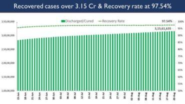 India's Cumulative COVID-19 Vaccination Coverage exceeds 57.22 Cr