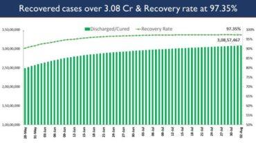 India's Cumulative COVID-19 Vaccination Coverage exceeds 47.22 Cr