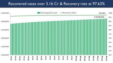 India's Cumulative COVID-19 Vaccination Coverage exceeds 58.25 Cr