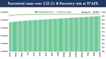India's Cumulative COVID-19 Vaccination Coverage exceeds 75.89 Cr