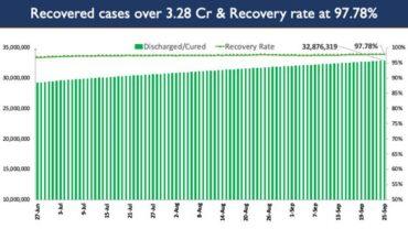 India's Cumulative COVID-19 Vaccination Coverage exceeds 84.89 Cr