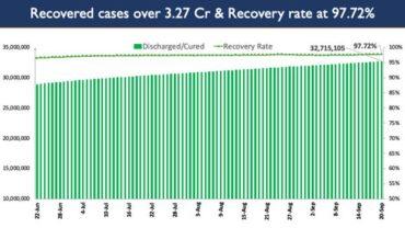 India's Cumulative COVID-19 Vaccination Coverage exceeds 80.85 Cr