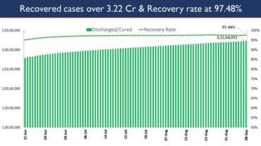 India's Cumulative COVID-19 Vaccination Coverage exceeds 70.75 Cr