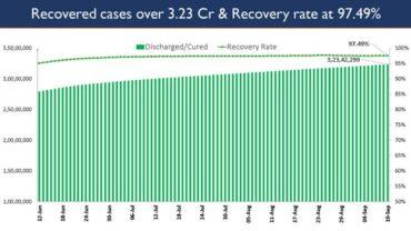 India's Cumulative COVID-19 Vaccination Coverage exceeds 72.37 Cr