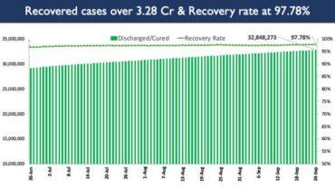 India's Cumulative COVID-19 Vaccination Coverage crosses the landmark of 84 Cr