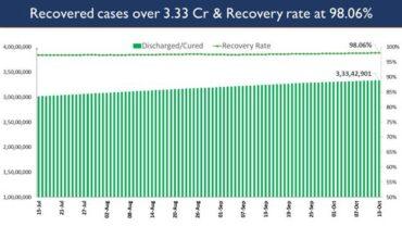 India's Cumulative COVID-19 Vaccination Coverage exceeds 96.43 Cr