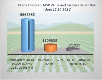 Farmers receive nearly Rs 11099.25 crore as MSP value of their paddy in