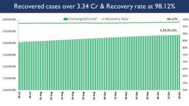 India's Cumulative COVID-19 Vaccination Coverage exceeds 97.79 Cr