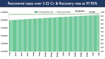 India's Cumulative COVID-19 Vaccination Coverage exceeds 92.63 Cr