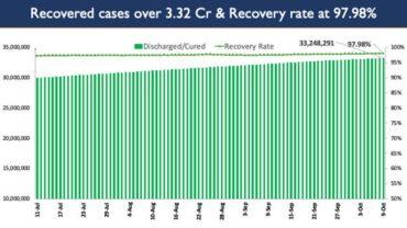 India's Cumulative COVID-19 Vaccination Coverage nearly 94Cr